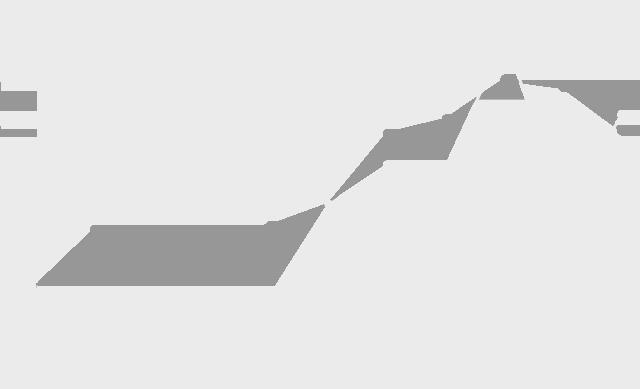 Preisentwicklung bei Öl und Gas